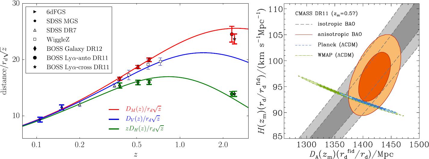 Cosmological Distance Indicators | SpringerLink