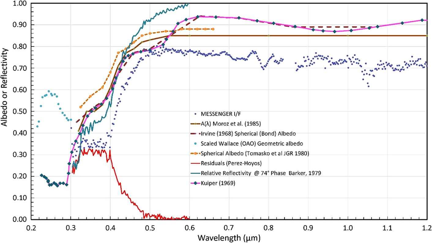 Venus Atmospheric Thermal Structure and Radiative Balance
