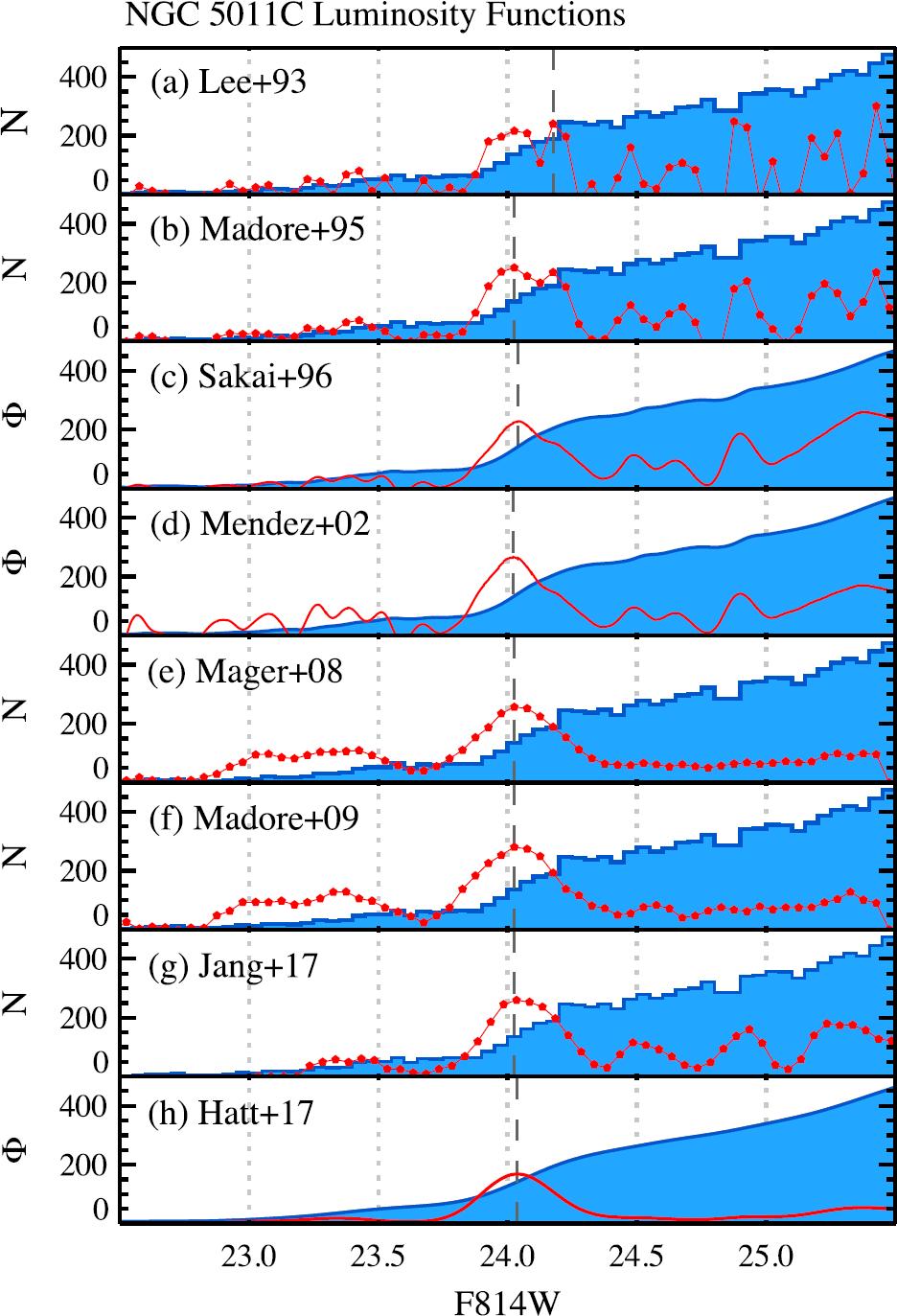 Old-Aged Primary Distance Indicators | SpringerLink