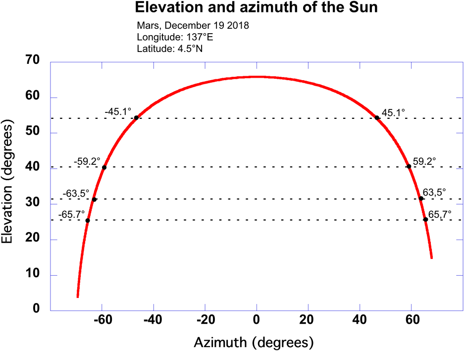 Determining True North on Mars by Using a Sundial on InSight
