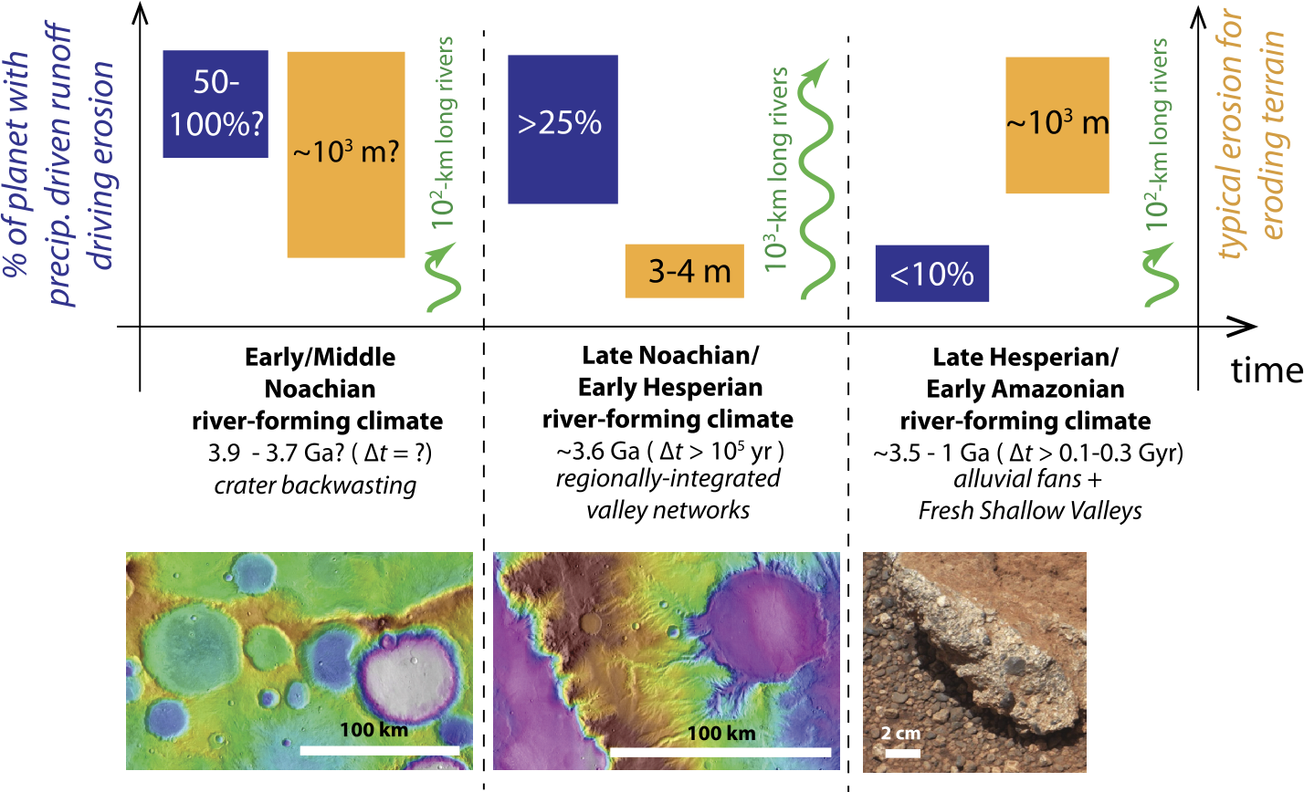 Geologic Constraints on Early Mars Climate | SpringerLink