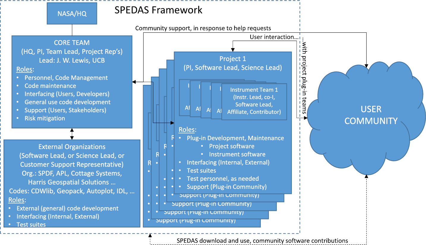 The Space Physics Environment Data Analysis System (SPEDAS