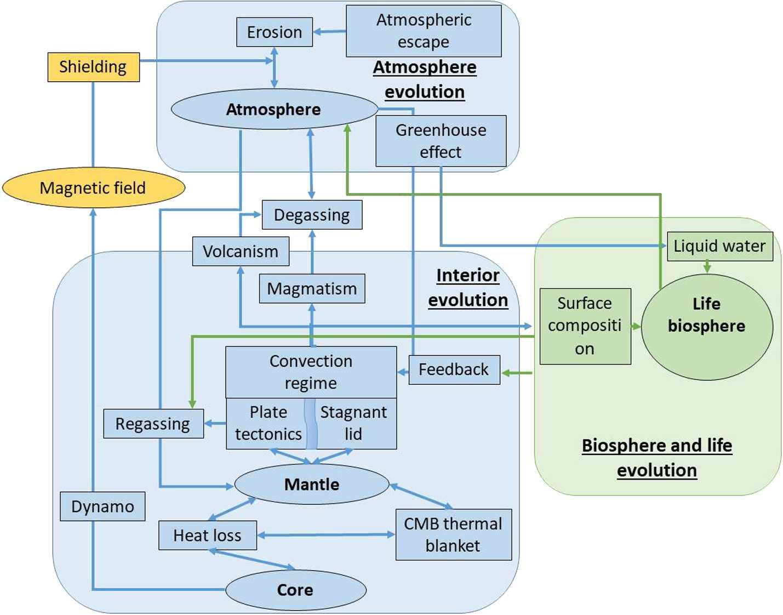 Geoscience for Understanding Habitability in the Solar