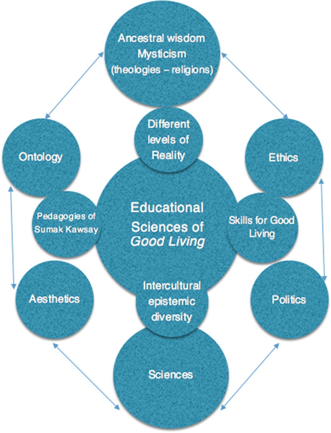 Training Transdisciplinary Educators: Intercultural Learning and