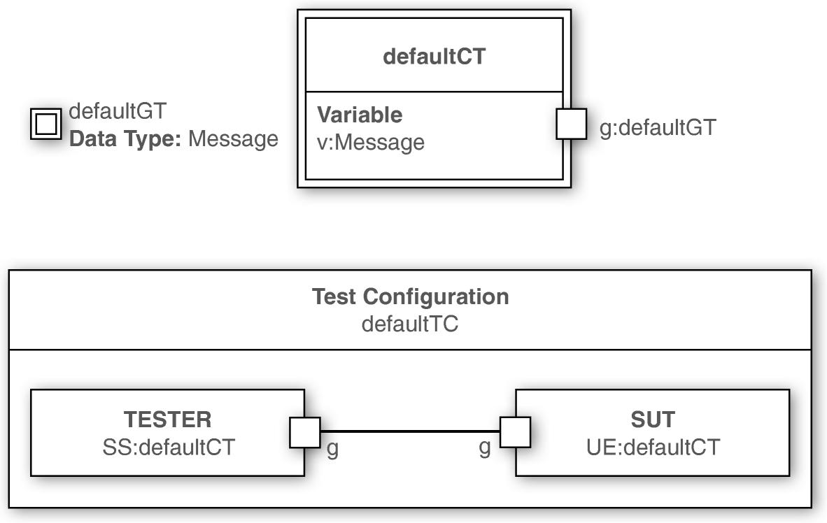 Test descriptions with ETSI TDL | SpringerLink