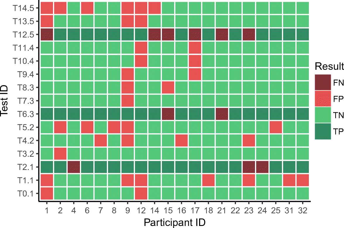 Classifying generated white-box tests: an exploratory study
