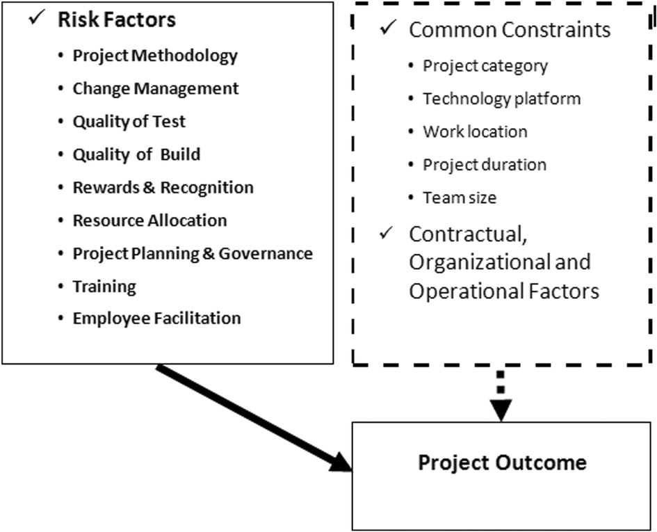 Variation of risk profile across software life cycle in IS