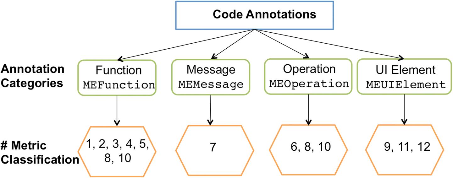 Analysis and measurement of internal usability metrics through code