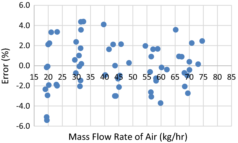 Design Of A Low Cost Thermal Dispersion Mass Air Flow Maf Sensor