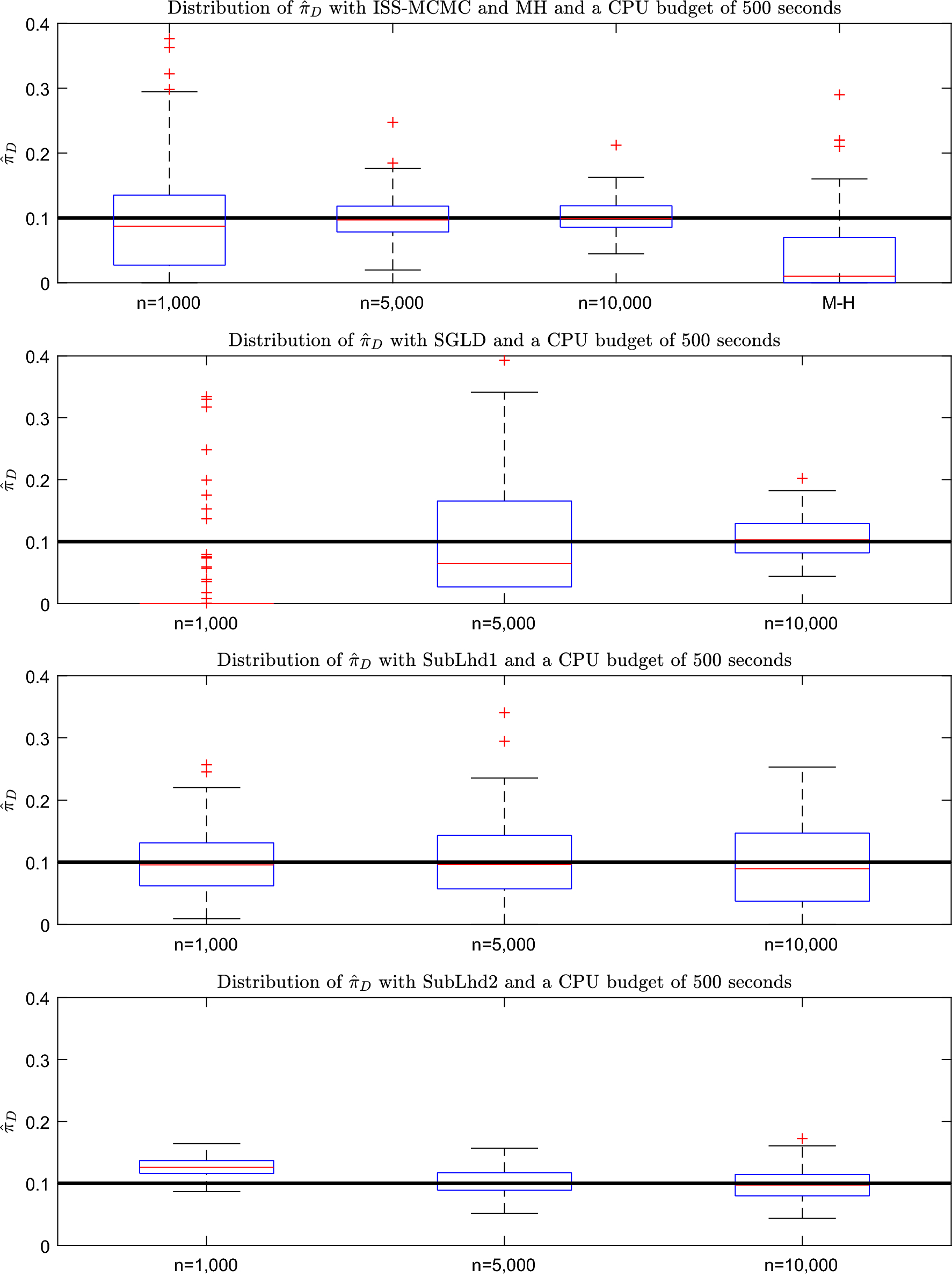 Informed sub-sampling MCMC: approximate Bayesian inference for large