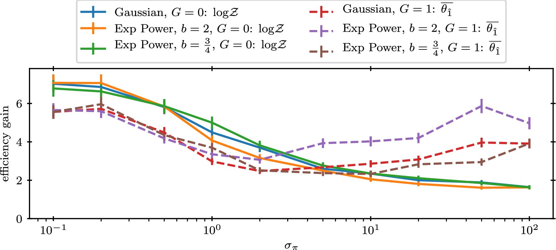 Dynamic nested sampling: an improved algorithm for parameter