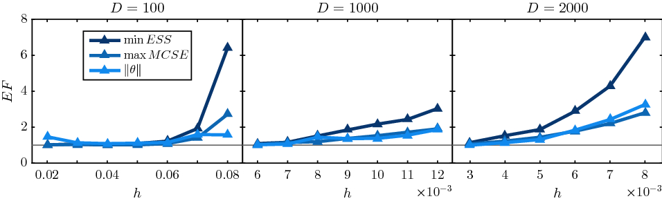 Modified Hamiltonian Monte Carlo for Bayesian inference
