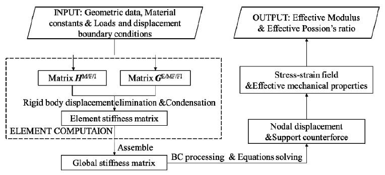 Importance of stiffness matrix