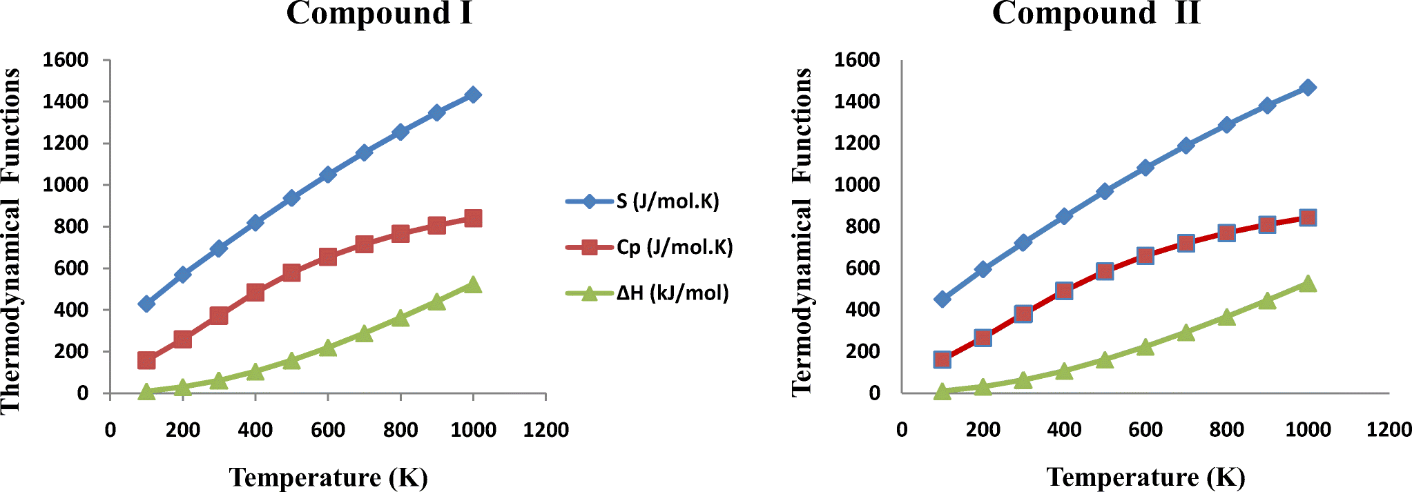 Structural correlation and computational quantum chemical