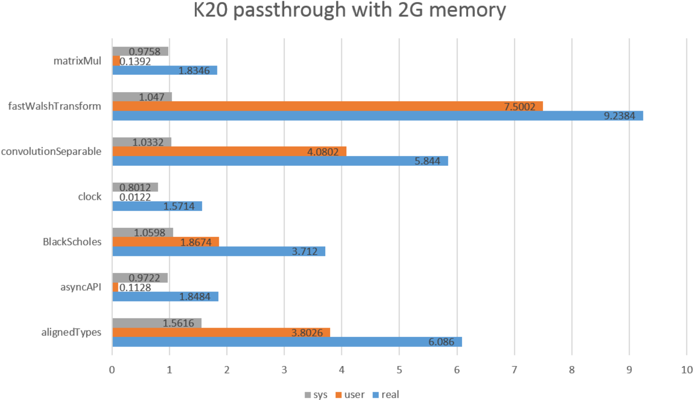 On construction of a virtual GPU cluster with InfiniBand and 10 Gb