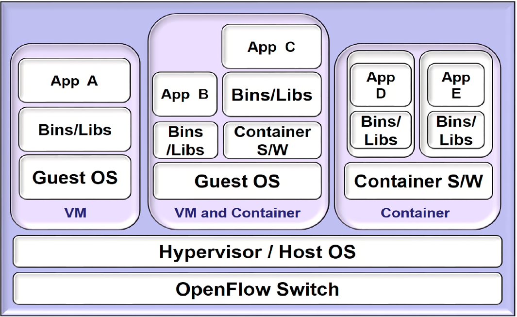 CF-CloudOrch: container fog node-based cloud orchestration