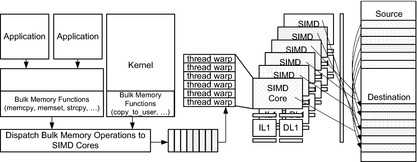 Accelerated bulk memory operations on heterogeneous multi-core