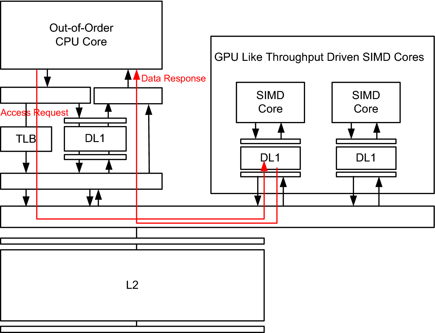 Accelerated bulk memory operations on heterogeneous multi