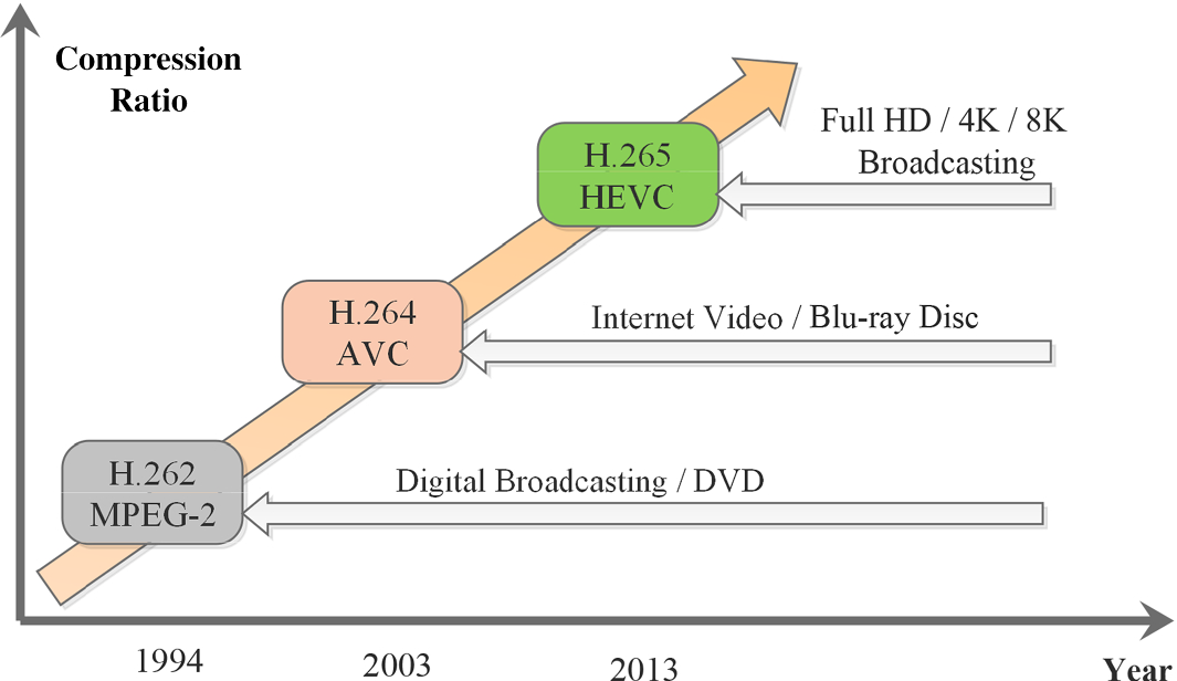 An efficient transmission method based on HEVC multi-view