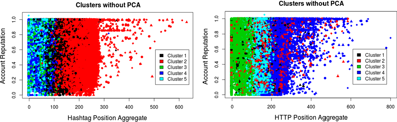 Twitter spam account detection based on clustering and