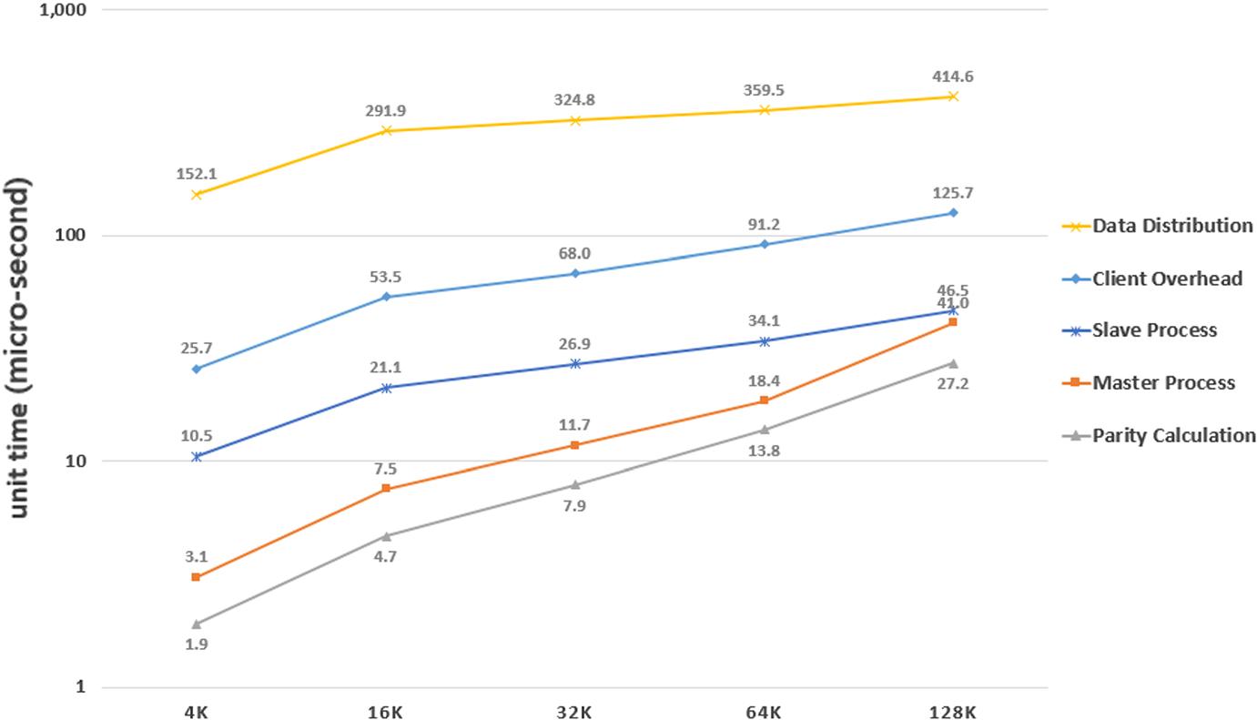 Cost analysis of erasure coding for exa-scale storage | SpringerLink