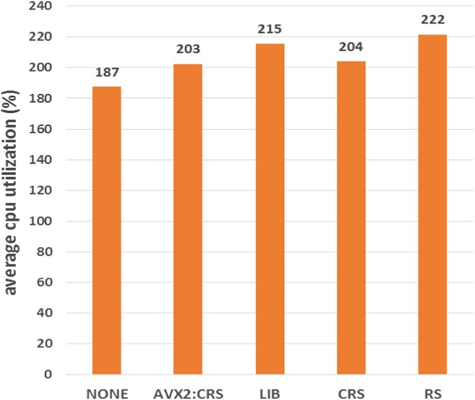 Cost analysis of erasure coding for exa-scale storage
