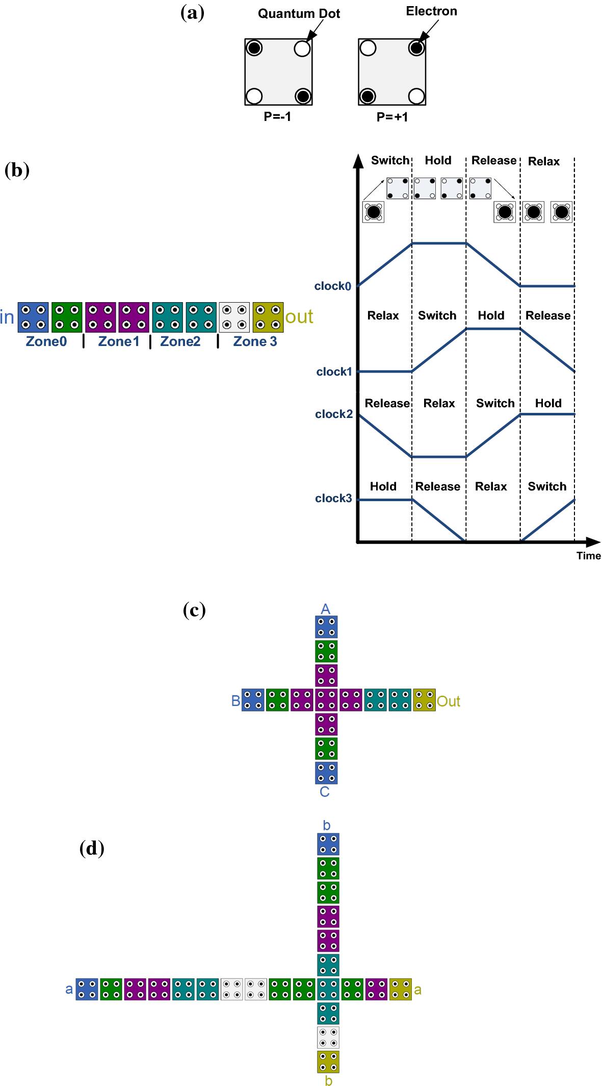 Design And Analysis Of Efficient Qca Reversible Adders Springerlink Circuit 2 Twobit Adder Open Image In New Window