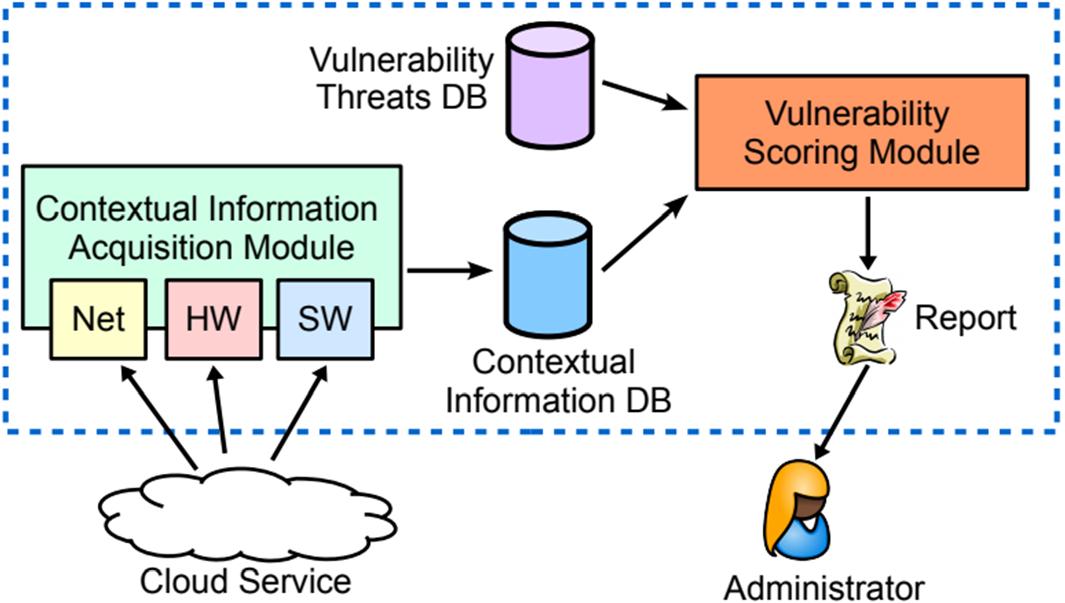 Designing an efficient framework for vulnerability