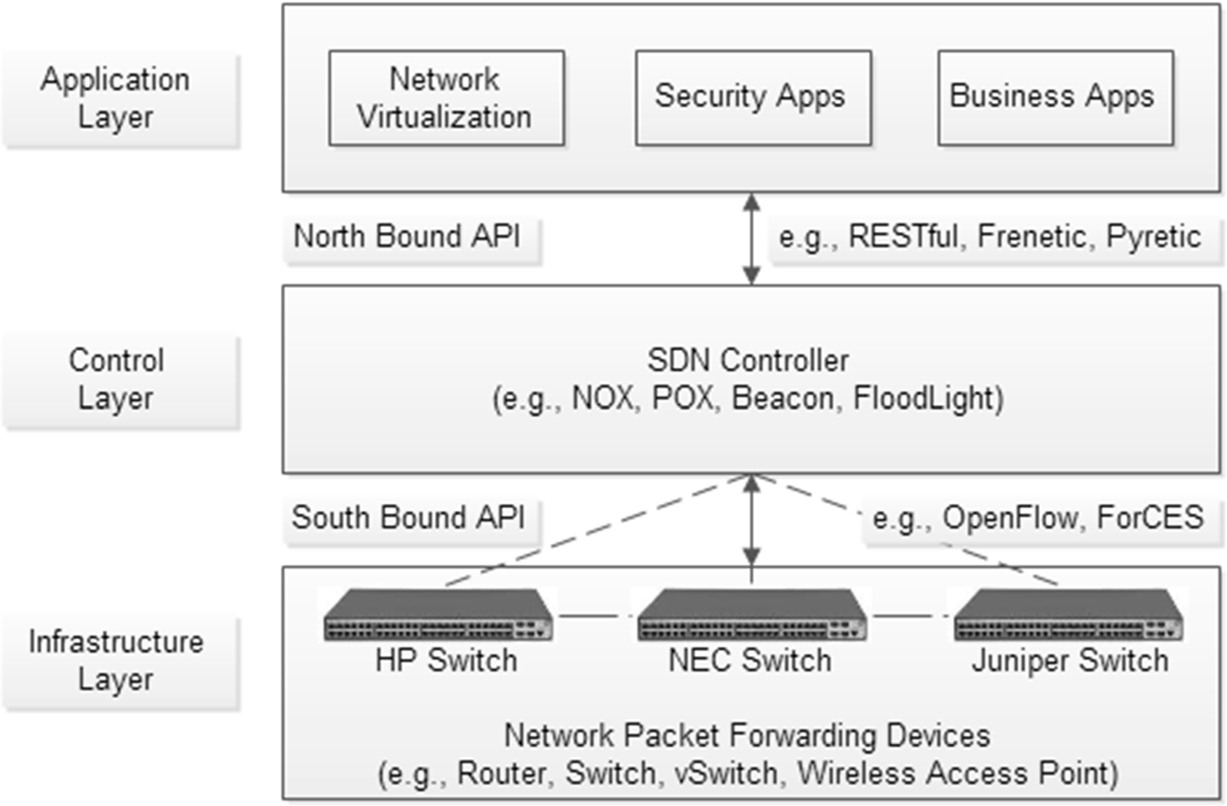 Toward secure software-defined networks against distributed