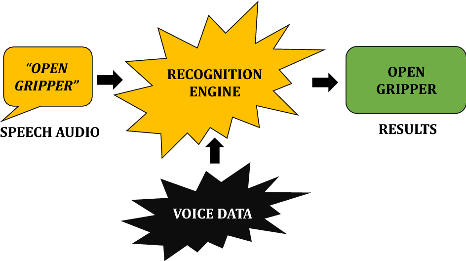 Command and control of industrial manipulator through speech-based