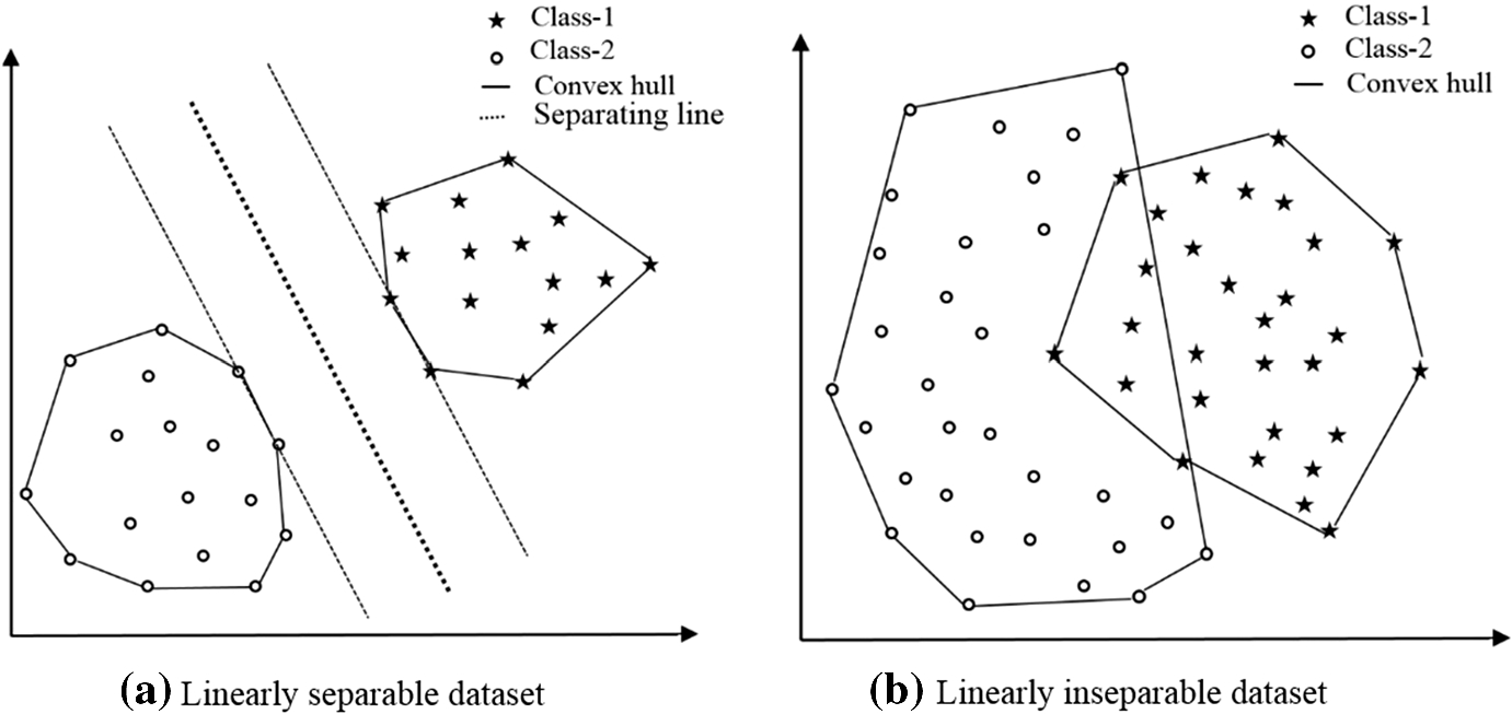 CBCH (clustering-based convex hull) for reducing training