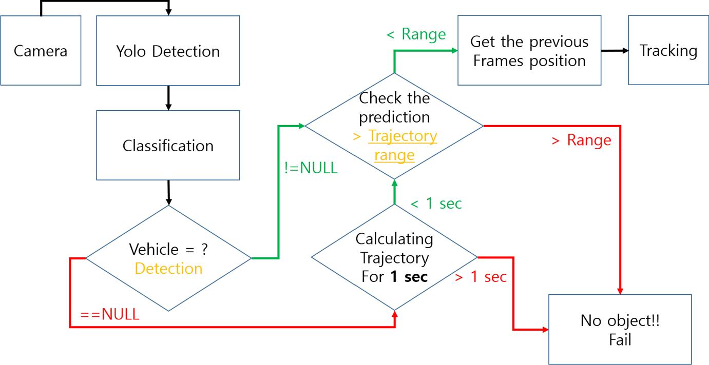 Object Tracking Using Kalman Filter Github