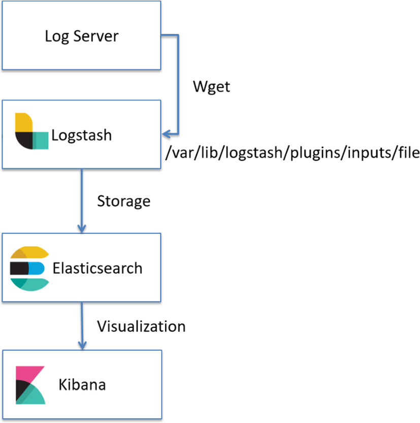 On construction of a network log management system using ELK