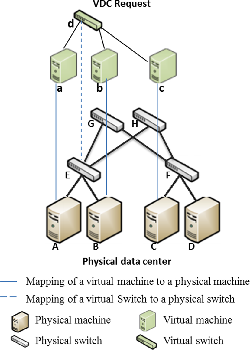 A survey and taxonomy on virtual data center embedding | SpringerLink