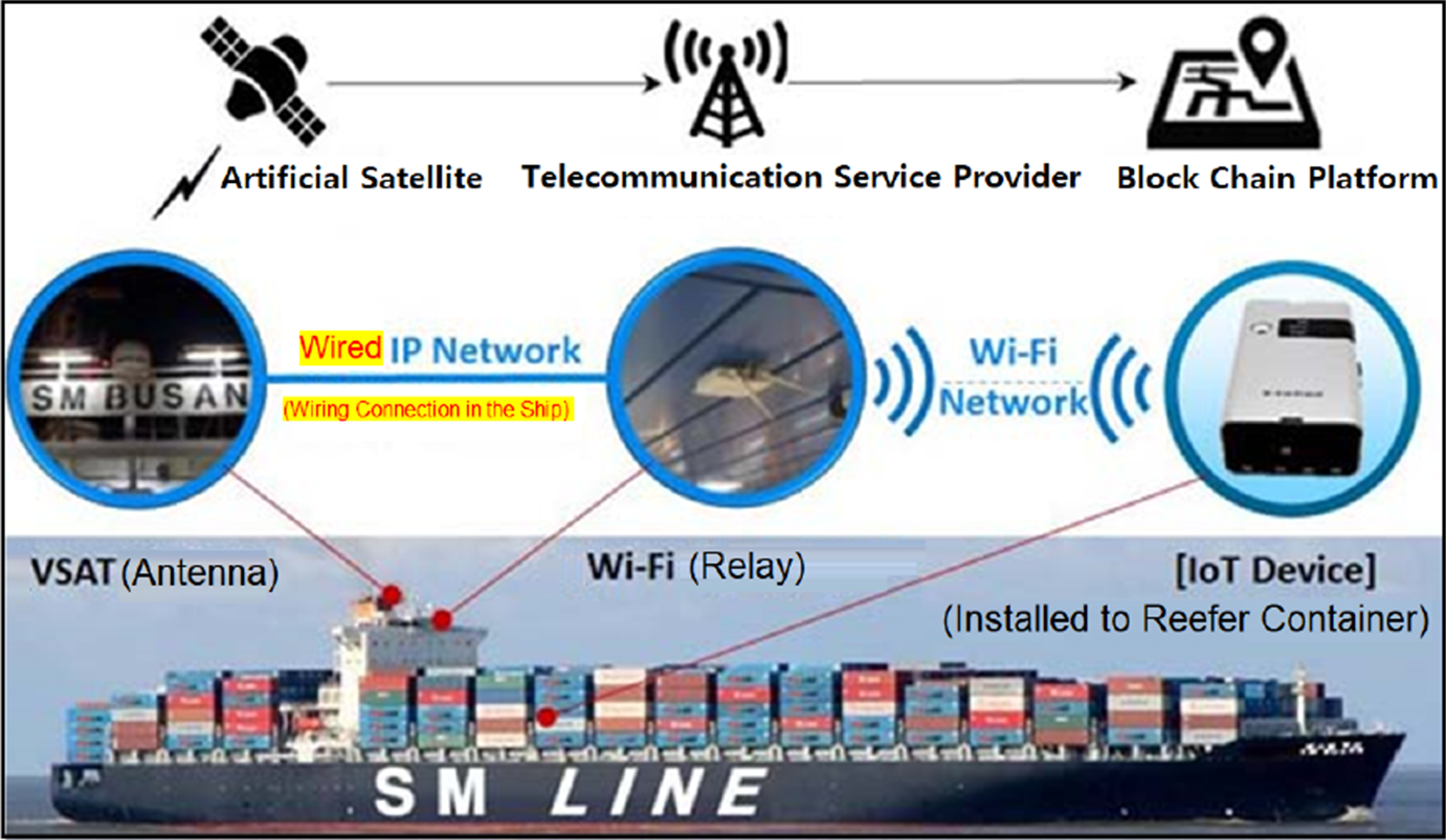 Reefer container monitoring system using PLC-based