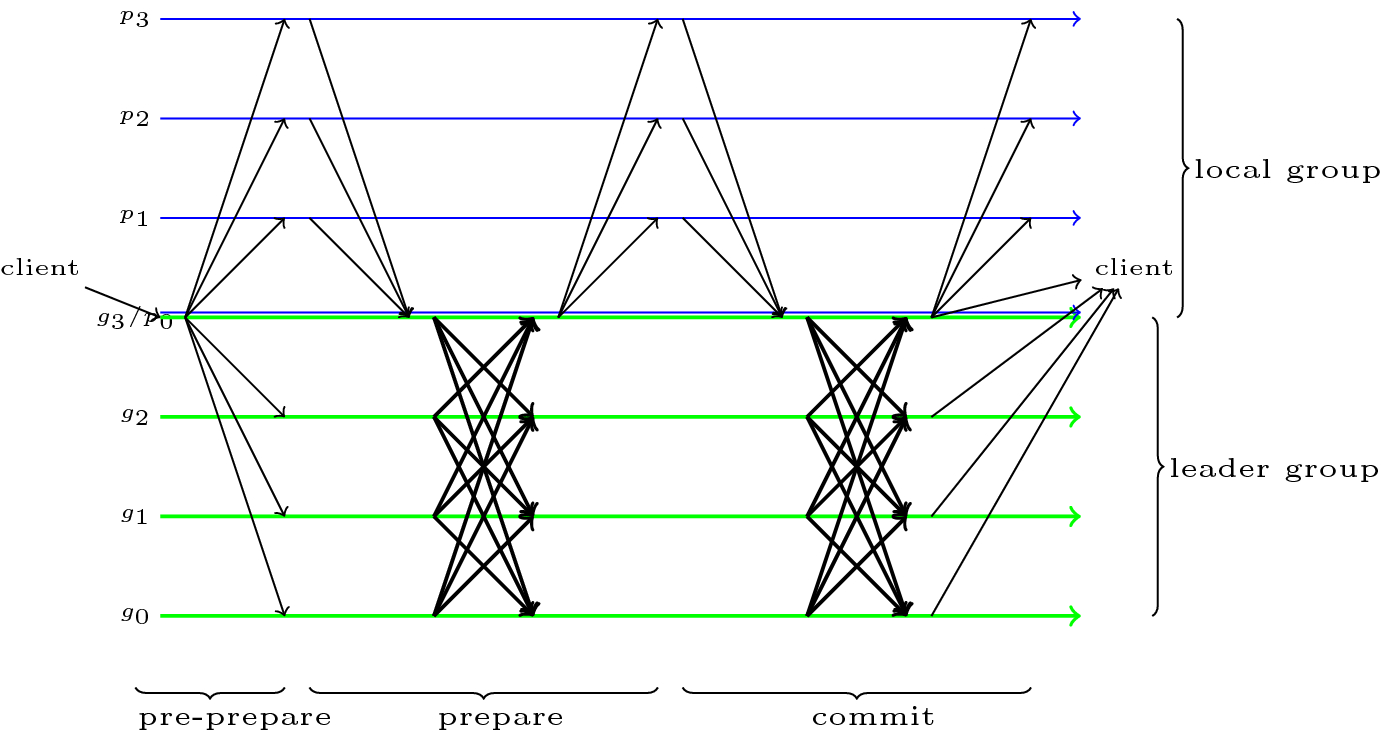 Hierarchical Byzantine fault-tolerance protocol for permissioned