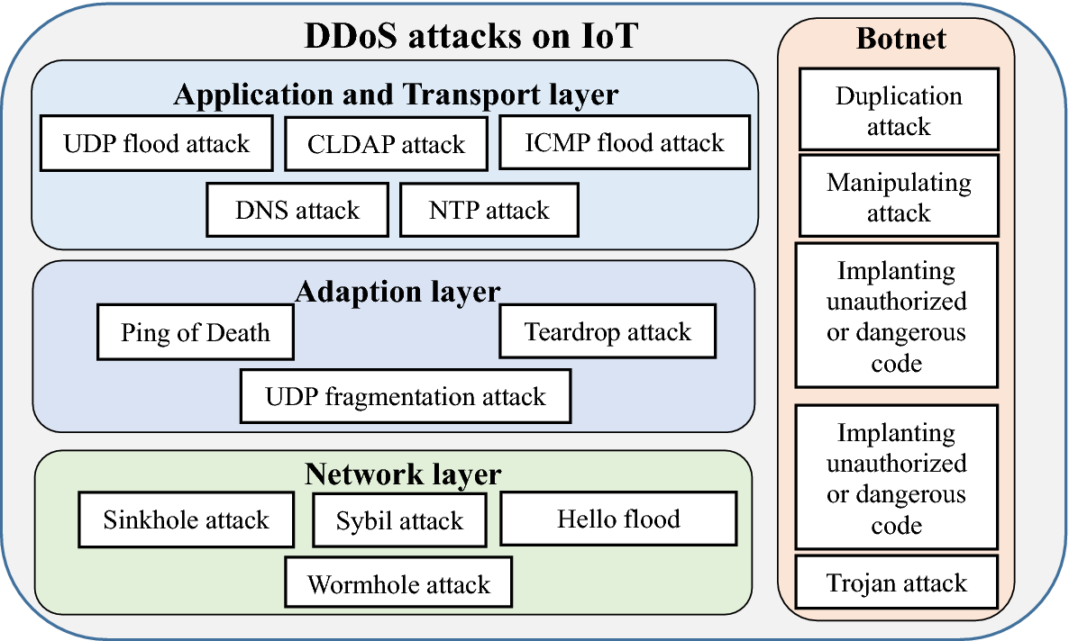 Distributed denial of service attacks and its defenses in IoT: a