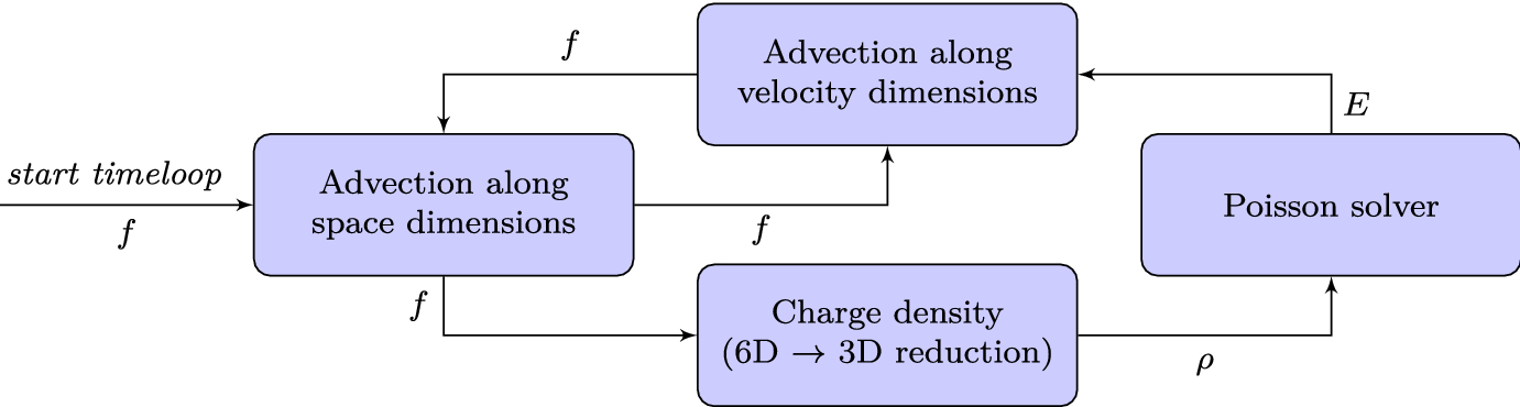 InKS: a programming model to decouple algorithm from optimization in