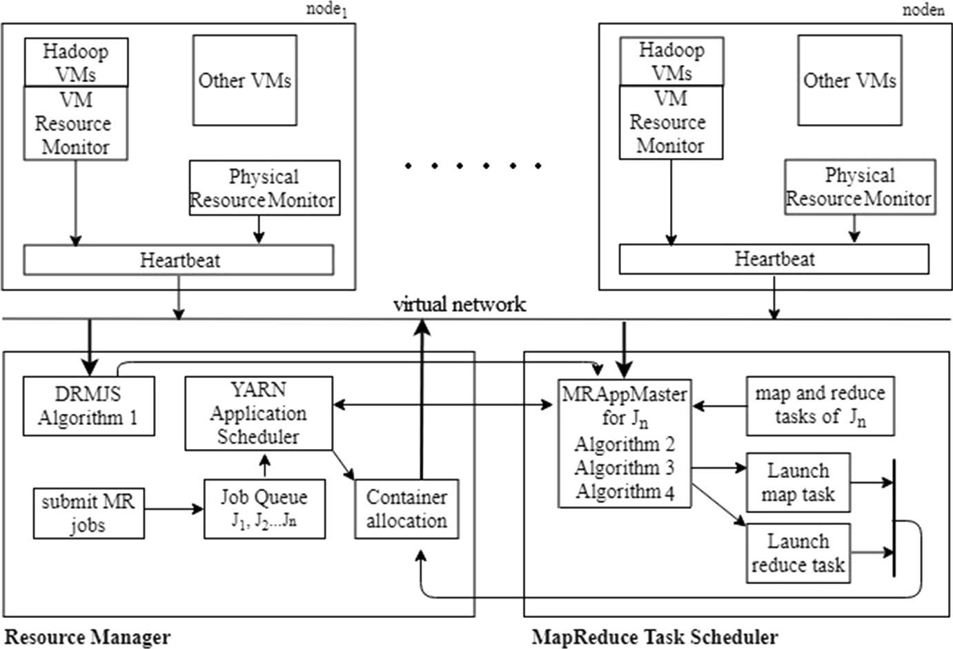 Dynamic ranking-based MapReduce job scheduler to exploit