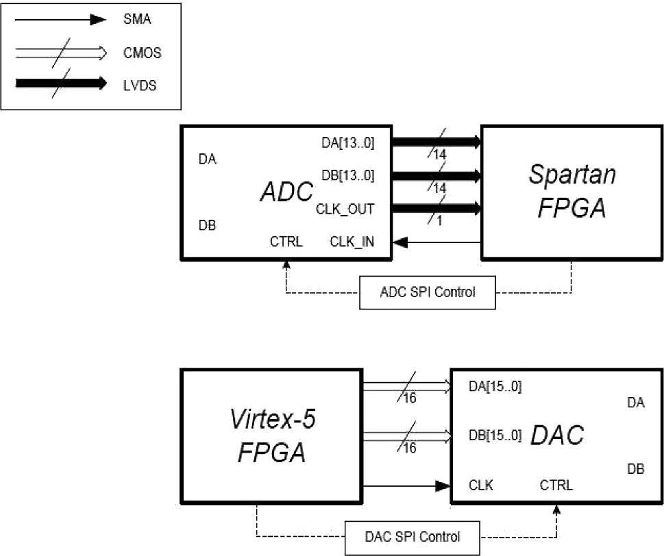 design of interfaces between high speed data converters and highopen image in new window