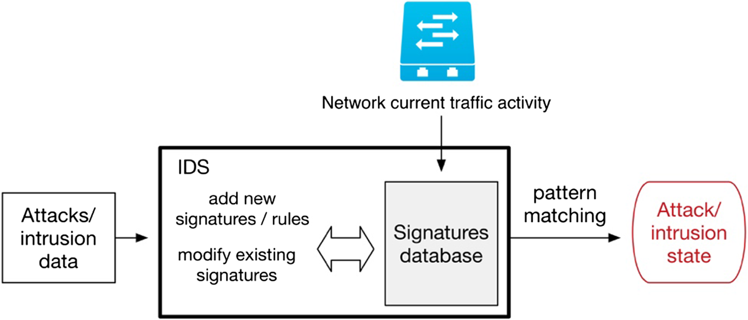 A comprehensive survey on network anomaly detection | SpringerLink