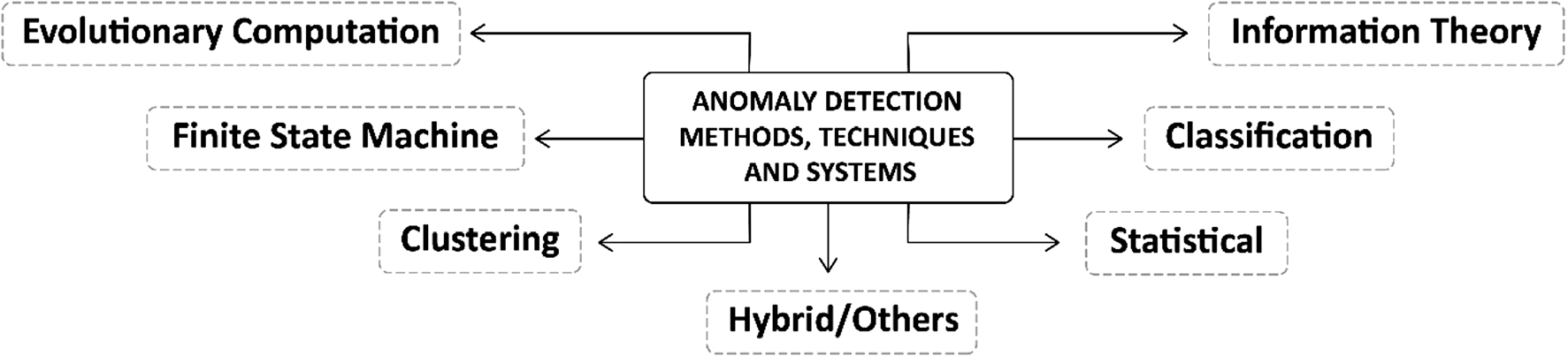 A comprehensive survey on network anomaly detection