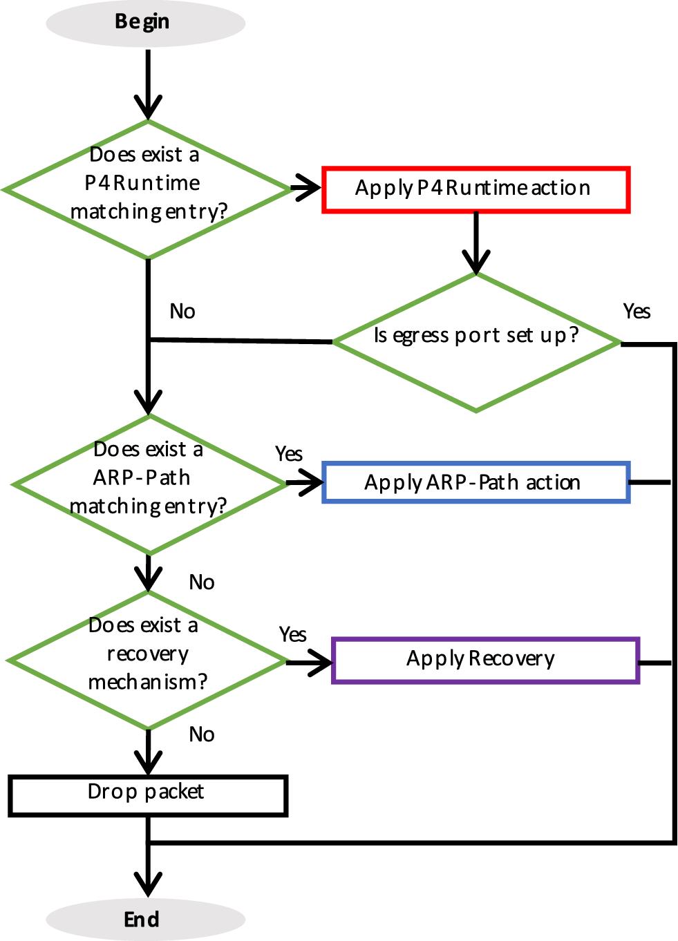 ARP-P4: deep analysis of a hybrid SDN ARP-Path/P4Runtime