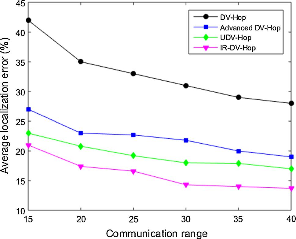 Improvement of DV-Hop localization algorithm for randomly