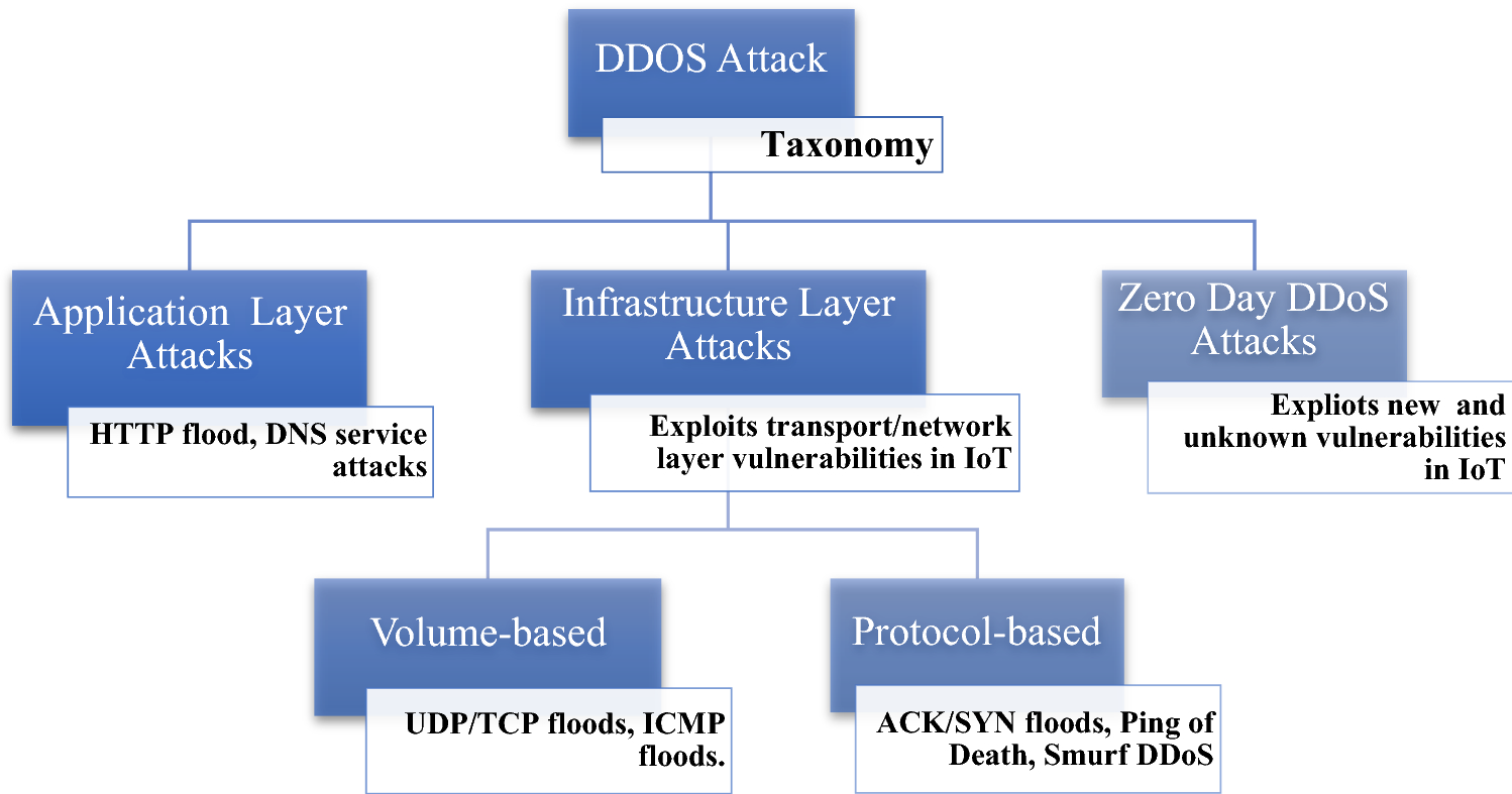 A survey of DDoS attacking techniques and defence mechanisms