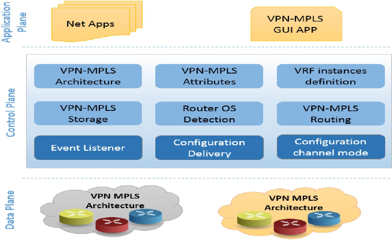 Smart hybrid SDN approach for MPLS VPN management on digital
