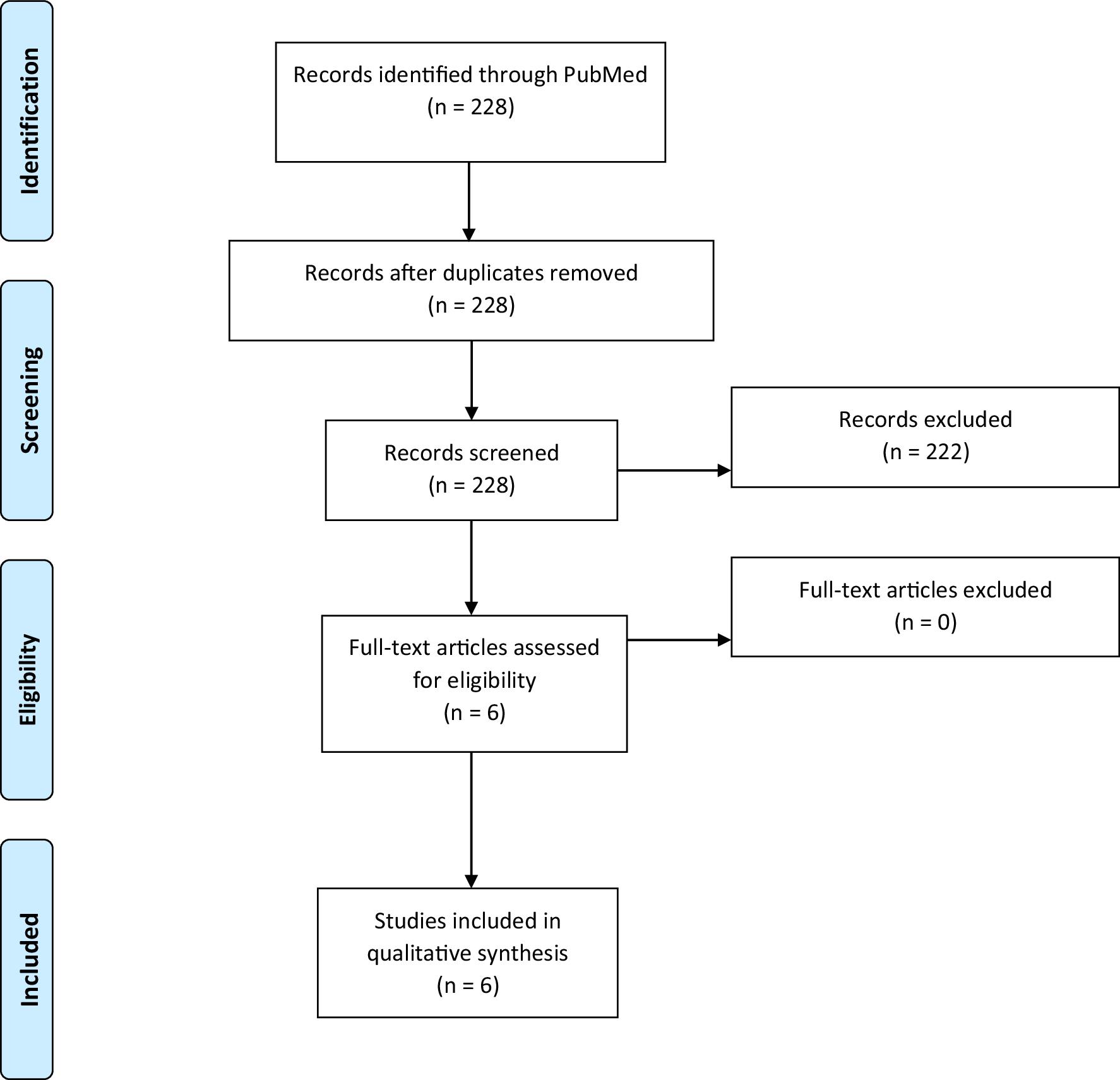 Management of Anticoagulation with Impella® Percutaneous