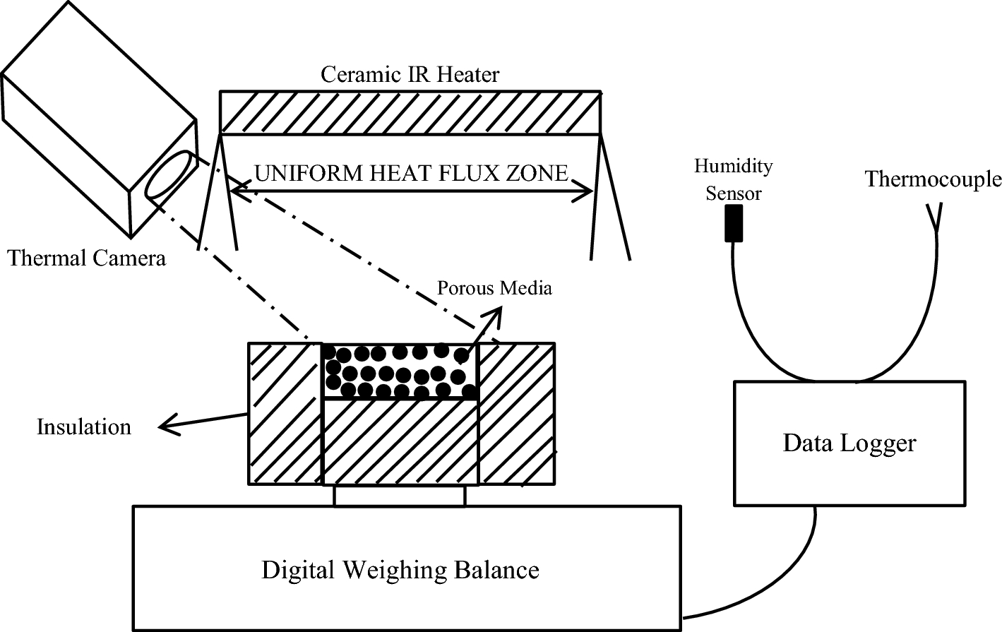 Evaporation From Confined Porous Media Due To Controlled Ir Heating Home Variac Wiring Diagrampng Fig 1 Schematic