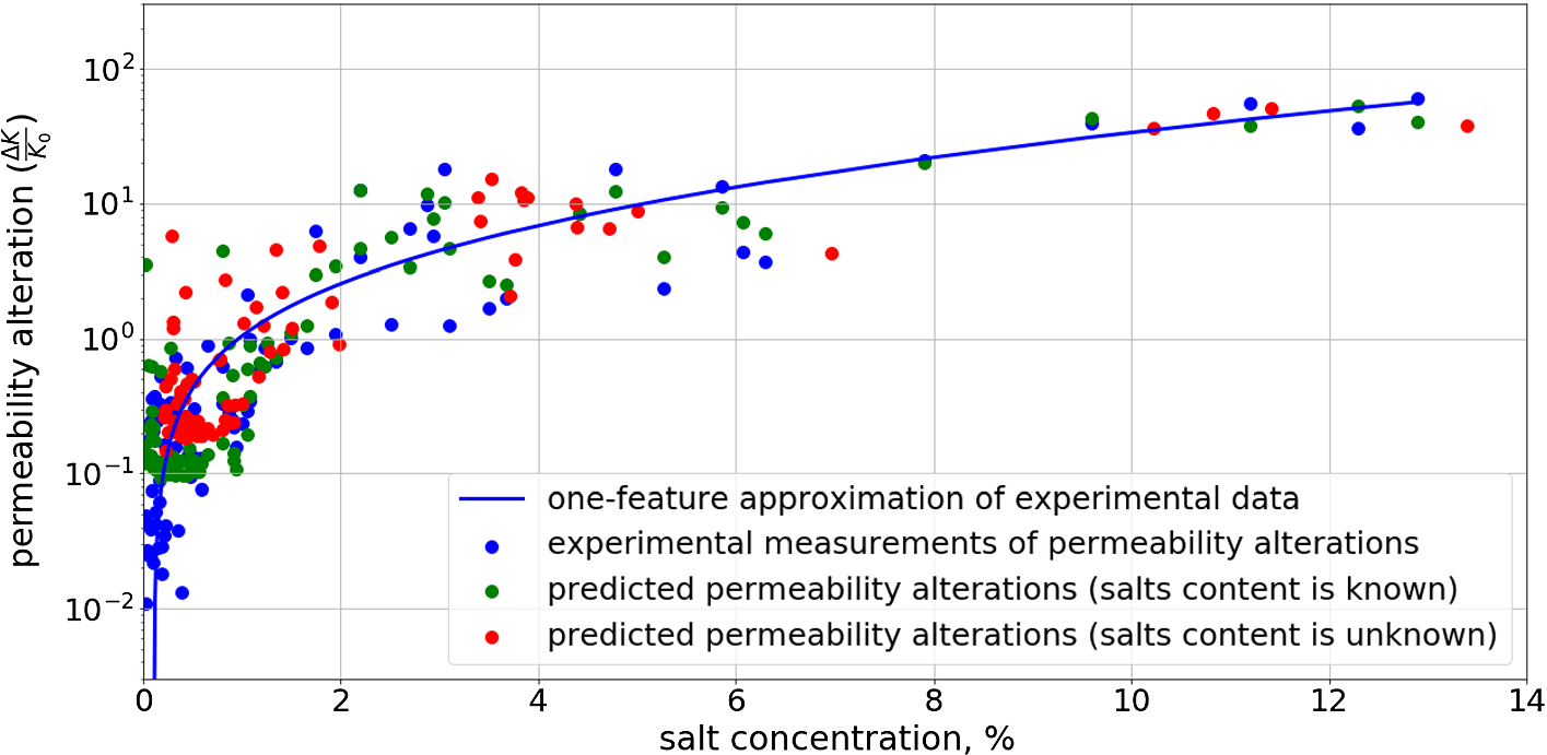 Prediction of Porosity and Permeability Alteration Based on