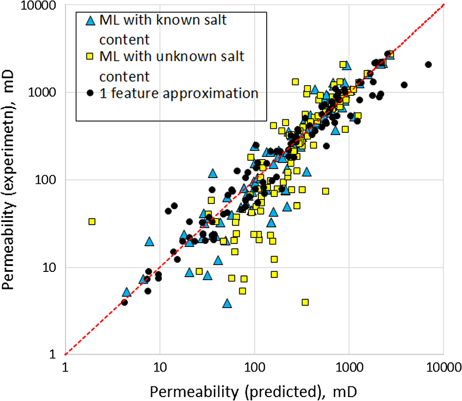 Prediction of Porosity and Permeability Alteration Based on Machine